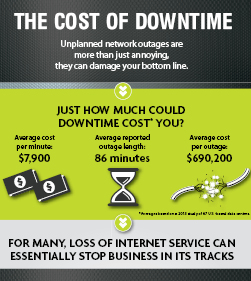 Cost of downtime infographic